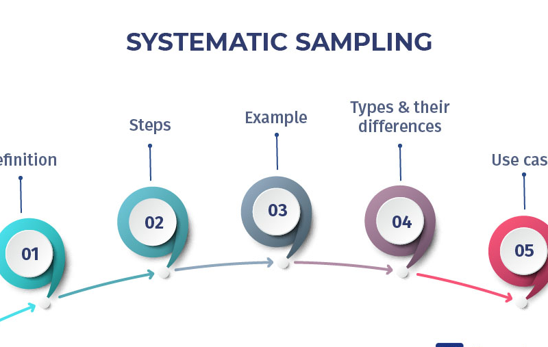 What Is Systematic Sampling?